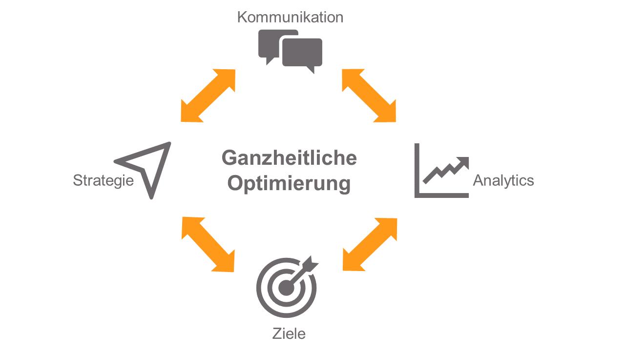 Schaubild: Ganzheitliche Marketing-Optimierung