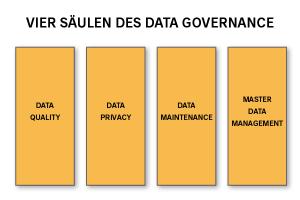 Abbildung Data Governance Säulen