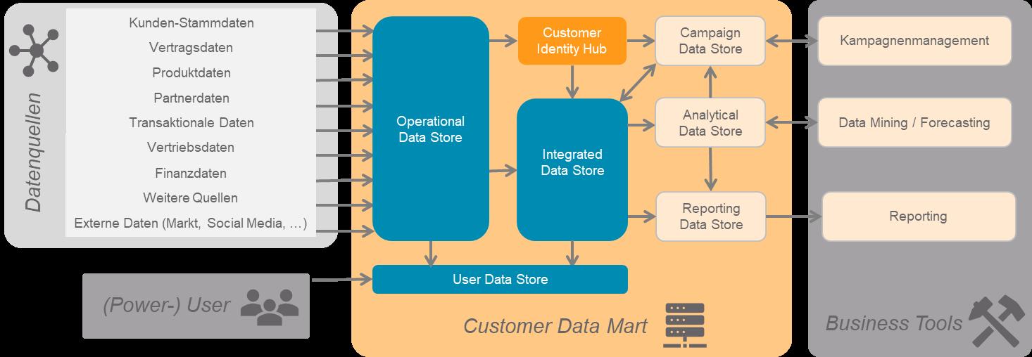 Abbildung DWH Datamarts