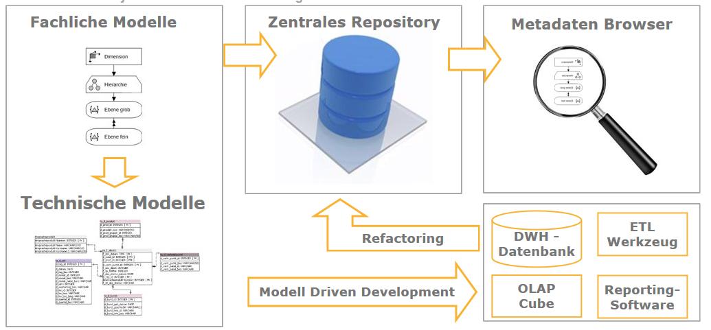 Abbildung zum Datenmanagement