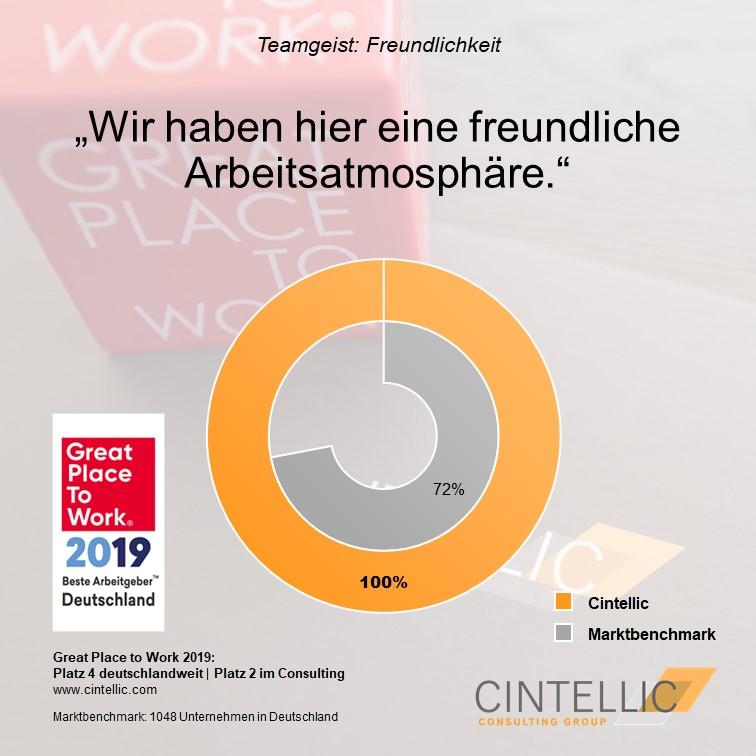 GPTW Umfrageergebnis Freundliche Arbeitsathmosphäre
