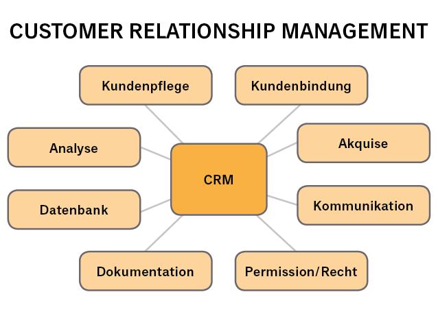 CRM Bestandteile