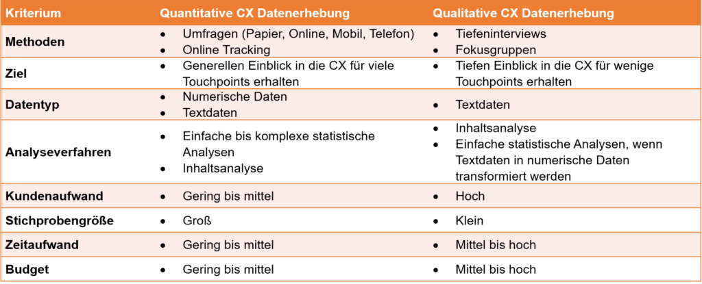 Customer Experience Datenerhebung
